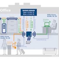 Was ein sauber konfiguriertes VLAN leisten kann