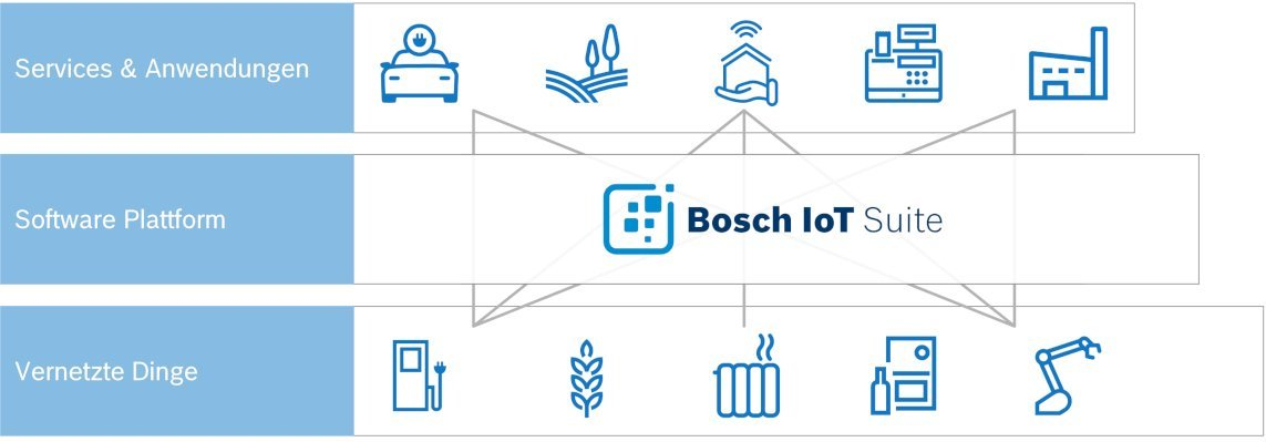 Bosch-iot-suite-introduction de.jpg