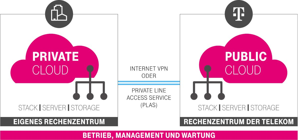 Open-telekom-cloud-hybrid-solution-infografik-de-01.jpg