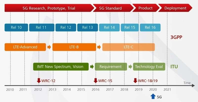 1080---Huawei---2014-02-10---5G-Summit---Foto Huawei---5G roadmap and timeline---1024.jpg