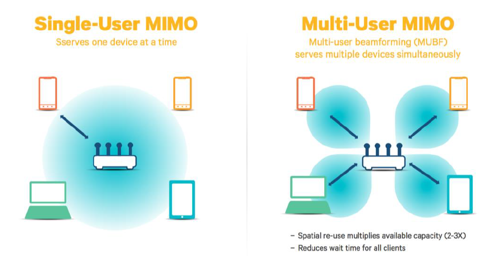 4220---Multi-User MIMO---Quelle Qualcomm---Singe-User-MIMO versus Multi-User-MIMO--.png