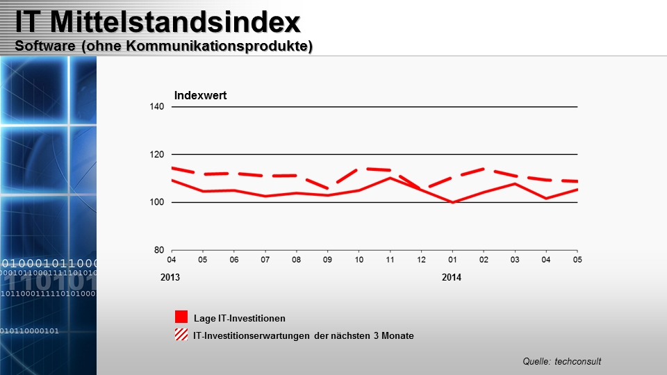 IT-Mittelstandsindex Mai 2014 - Software.png