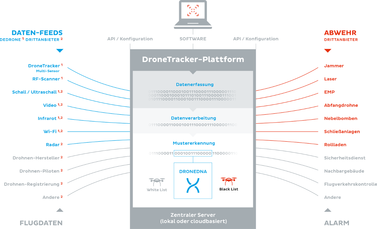 KommRZ3.2017.ID01-dronetracker-plattform-de-high-res.png