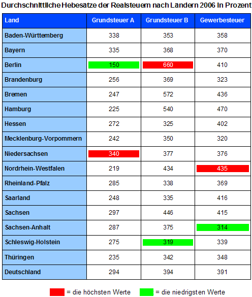 Durchschnittliche Hebesätze der Realsteuern nach Ländern 2006 in Prozent (Quelle:destatis)