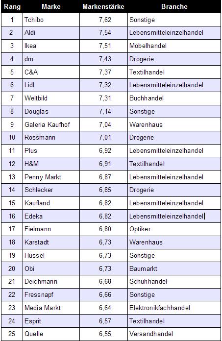 Top 25 Retail Brands in Deutschland