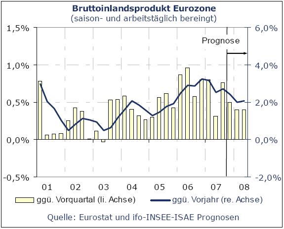 (Quelle: Eurostat/ifo )