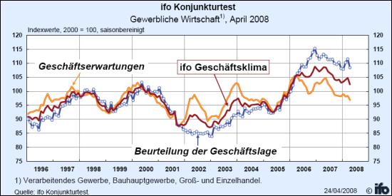 Ifo Konjunkturtest April 2008 (Quelle: ifo Institut)