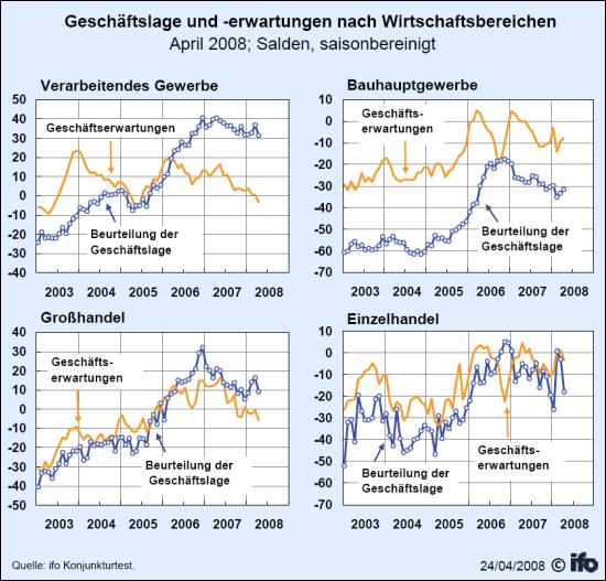 Geschäftslage und -erwartungen nach Wirtschaftsbereichen (Quelle: ifo Institut)