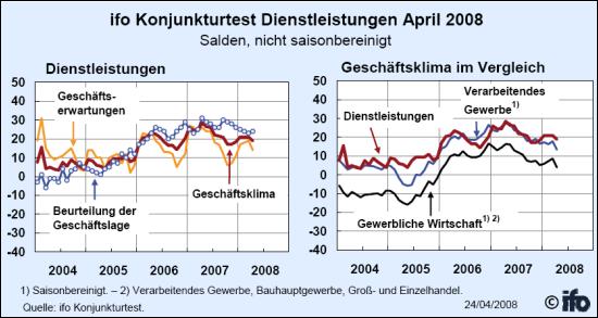 ifo-Konjunturtest Dienstleistungsbereich April 2008 (Quelle: ifo Institut)