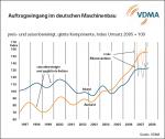 Auftragseingang im Maschinenbau (Quelle: VDMA)