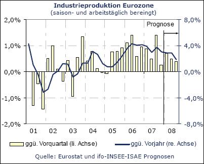 Industrieproduktion Eurozone (Quelle: ifo)