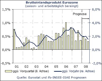 Bruttoinlandsprodukt Eurozone (Quelle: ifo)