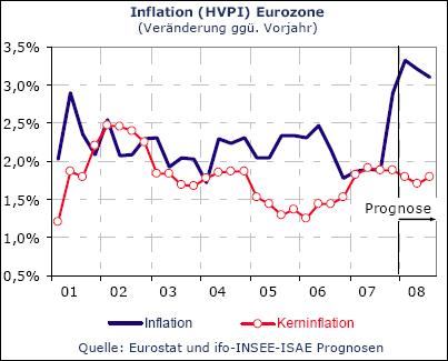Inflation (HVPI) Eurozone (Quelle: ifo)
