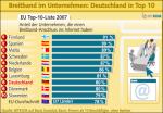 Breitbandanschlüsse in Unternehmen nach Staaten (Quelle: BITKOM)