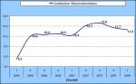 Creditreform-Wirtschaftsindikator für das 1. Quartal 2008 (Quelle: Creditreform)