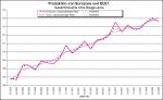 Entwicklung der Industrieproduktion in der Eurozone und der EU27 bis März 2008 (Queolle: Eurostat)