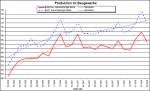 Entwicklung der Produktion im Baugewerbe der EU bis März 2008 (Quelle: Eurostat)
