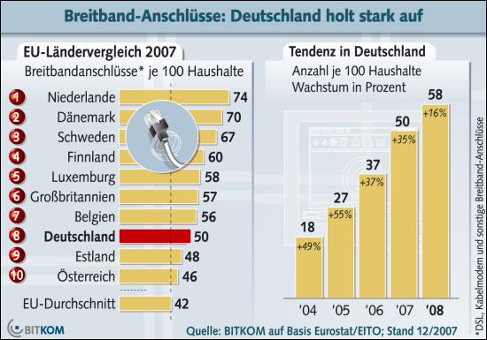 Entwicklung der Breitbandanschlüsse in Deutschland (Quelle: BITKOM)