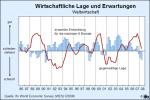 Entwicklung der Einschätzung der wirtschaftlichen Lage und der Erwartungen (Quelle: ifo WES)