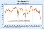 Entwicklung des ifo-Wirtschaftsklimas in USA bis einschließlich zweitem Quartal 2008 (Quelle: ifo WES)