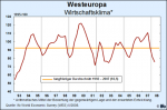 Entwicklung des ifo-Wirtschaftsklimas in Westeuropa bis einschließlich zweitem Quartal 2008 (Quelle: ifo WES)