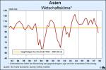 Entwicklung des ifo-Wirtschaftsklimas in Asien bis einschließlich zweitem Quartal 2008 (Quelle: ifo WES)