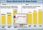 Entwicklung der Besuchs- und Nutzerzahlen von Online-News-Portalen (Quelle: BITKOM)