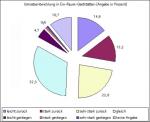 Die Umsatzentwicklung von Ein-Raum-Gaststätten (Quelle: DIHK)