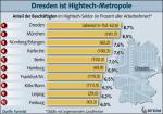 Anteil der Beschäftigten im Hightech-Sektor