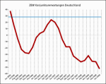 ZEW-Konjunkturerwartungen bis Juni 2008