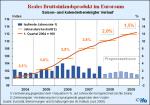 Entwicklung des realen Bruttoinlandsprodukts in der EU