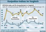 Konjunktur-Indizes im Vergleich