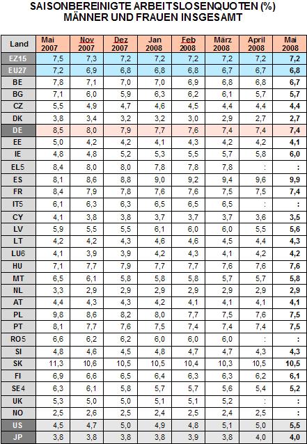Saisonbereinigte Arbeitslosenquote in Europa