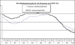 Arbeitslosenquote in Europa