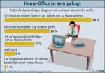 Beliebtheit des Home-Office