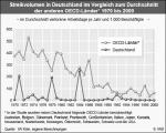 Streikvolumen im OECD-Vergleich