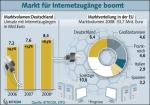 Marktvolumen für Internetanschlüsse