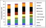 Entwicklung der Stromerzeugung nach Brennstoffen