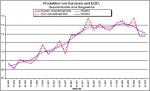 Entwicklung der Industrieproduktion