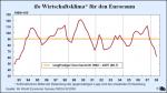 ifo-Wirtschaftsklima für den Euroraum