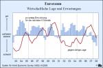 Einschätzung der wirtschaftlichen Lage und Erwartungen für den Euroraum