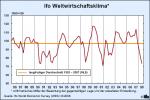 ifo-Weltwirtschaftsklima 3.Quartal 2008