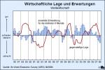Wirtschaftliche Lage und Erwartungen 3.Quartal 2008