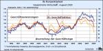 ifo-Klimaindex bis August 2008 für die Gewerbliche Wirtschaft