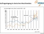 Auftragseingang im deutschen Maschinenbau