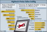 Preisentwicklung bei Hightech-Produkten in Deutschland