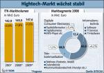 Das Wachstum im Hightech-Markt