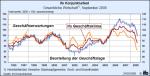 ifo-Klimaindex bis September 2008 für die Gewerbliche Wirtschaft
