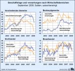 Geschäftslage und -erwartungen nach Wirtschaftsbereichen