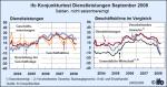 ifo-Geschäftsklima in der Dienstleistungswirtschaft